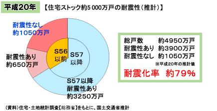 【図】平成20年 住宅ストック約5000万戸の耐震性(推計)