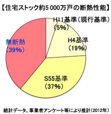 【図】平成20年 住宅ストック約5000万戸の断熱性能
