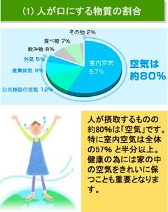 【図】人が口にする物質の割合:人が摂取するものの約80%は「空気」。健康のためには家の中の空気をきれいに保つことも重要となります。