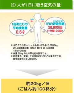 【図】人が1日に吸う空気の量:約20kg/日(ごはん約100杯分)