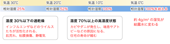 【図】気温が30℃から0℃に変化するまでの湿度変化