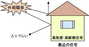 【図】高気密・高断熱住宅では外部騒音も入りづらい