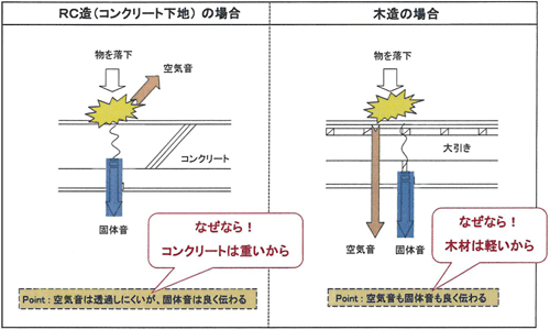 【図】躯体による床衝撃音の伝わり方の違い:床衝撃音は建物の構造や床仕上材の種類などによって伝わり方が異なる。
