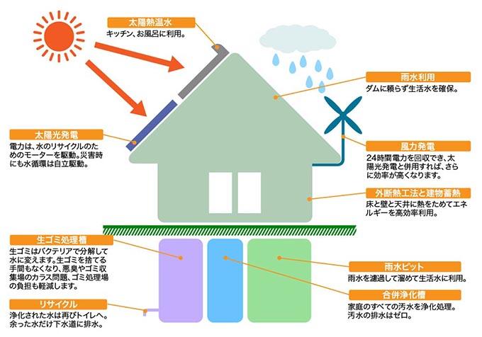 【図】自然エネルギーを活用した住宅のイメージ:太陽光、太陽熱、自然風、雨水など、自然エネルギーをうまく活用することで省エネ住宅を目指せます。