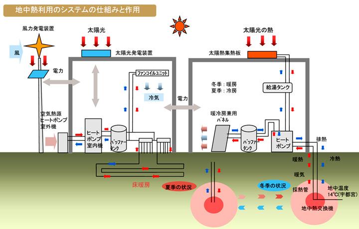 【図】地中熱利用のシステムの仕組みと利用(エコプレミアムセンター[栃木県 つつじが丘])
