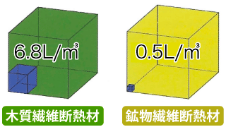 木質繊維断熱材と鉱物系断熱材の水蒸気吸収量の違い