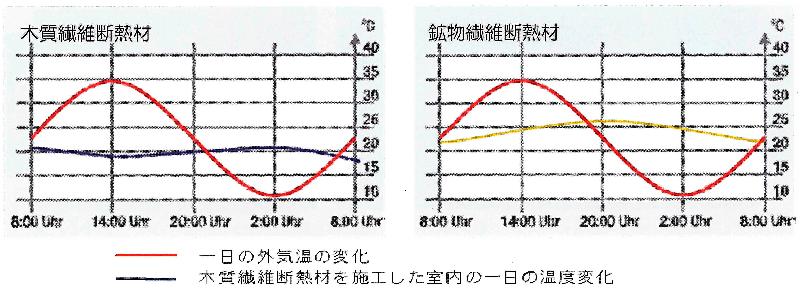 木質繊維断熱材と鉱物系断熱材の夏季の断熱性能の比較
