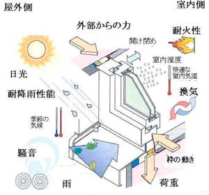 サッシの防水、断熱、気密を一つのテープで実現。しかも屋外向けには透湿性能により結露を防げます。